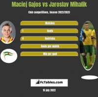 Maciej Gajos vs Jaroslav Mihalik h2h player stats