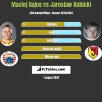 Maciej Gajos vs Jaroslaw Kubicki h2h player stats