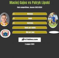 Maciej Gajos vs Patryk Lipski h2h player stats