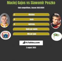 Maciej Gajos vs Slawomir Peszko h2h player stats