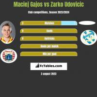 Maciej Gajos vs Zarko Udovicic h2h player stats