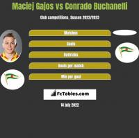 Maciej Gajos vs Conrado Buchanelli h2h player stats
