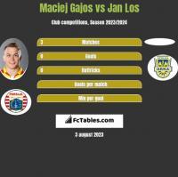 Maciej Gajos vs Jan Los h2h player stats