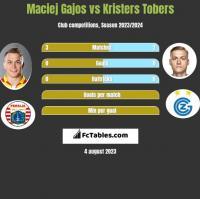 Maciej Gajos vs Kristers Tobers h2h player stats