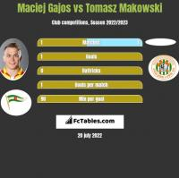 Maciej Gajos vs Tomasz Makowski h2h player stats
