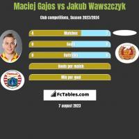 Maciej Gajos vs Jakub Wawszczyk h2h player stats
