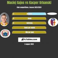 Maciej Gajos vs Kacper Urbanski h2h player stats
