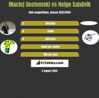 Maciej Gostomski vs Helge Sandvik h2h player stats
