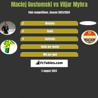 Maciej Gostomski vs Viljar Myhra h2h player stats