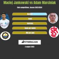 Maciej Jankowski vs Adam Marciniak h2h player stats