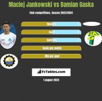 Maciej Jankowski vs Damian Gaska h2h player stats