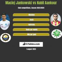 Maciej Jankowski vs Nabil Aankour h2h player stats