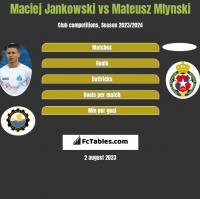 Maciej Jankowski vs Mateusz Mlynski h2h player stats