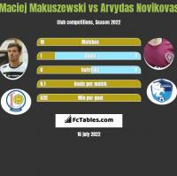 Maciej Makuszewski vs Arvydas Novikovas h2h player stats