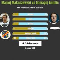 Maciej Makuszewski vs Domagoj Antolić h2h player stats
