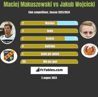 Maciej Makuszewski vs Jakub Wójcicki h2h player stats