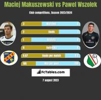 Maciej Makuszewski vs Paweł Wszołek h2h player stats