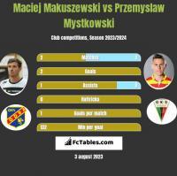 Maciej Makuszewski vs Przemysław Mystkowski h2h player stats