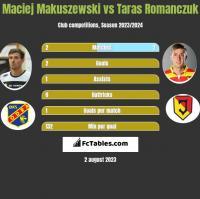 Maciej Makuszewski vs Taras Romanczuk h2h player stats