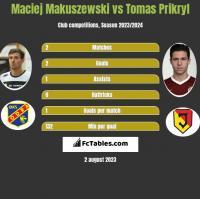 Maciej Makuszewski vs Tomas Prikryl h2h player stats