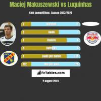 Maciej Makuszewski vs Luquinhas h2h player stats