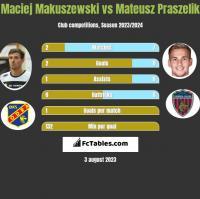 Maciej Makuszewski vs Mateusz Praszelik h2h player stats