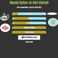 Maciej Rybus vs Carl Starfelt h2h player stats
