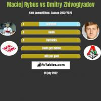 Maciej Rybus vs Dmitry Zhivoglyadov h2h player stats