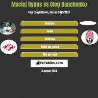 Maciej Rybus vs Oleg Danchenko h2h player stats