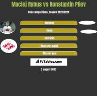 Maciej Rybus vs Konstantin Pliev h2h player stats