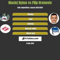 Maciej Rybus vs Filip Uremovic h2h player stats