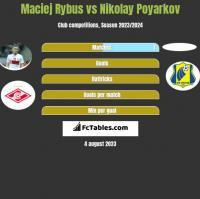 Maciej Rybus vs Nikolay Poyarkov h2h player stats