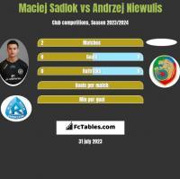 Maciej Sadlok vs Andrzej Niewulis h2h player stats