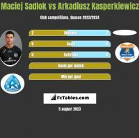 Maciej Sadlok vs Arkadiusz Kasperkiewicz h2h player stats