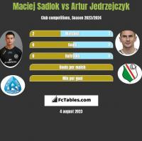 Maciej Sadlok vs Artur Jedrzejczyk h2h player stats