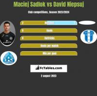 Maciej Sadlok vs David Niepsuj h2h player stats