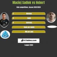 Maciej Sadlok vs Hebert h2h player stats