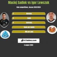 Maciej Sadlok vs Igor Lewczuk h2h player stats