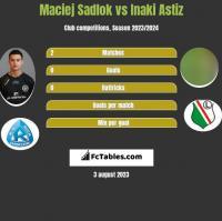 Maciej Sadlok vs Inaki Astiz h2h player stats