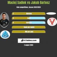 Maciej Sadlok vs Jakub Bartosz h2h player stats
