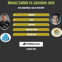 Maciej Sadlok vs Jarosław Jach h2h player stats