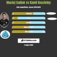 Maciej Sadlok vs Kamil Koscielny h2h player stats