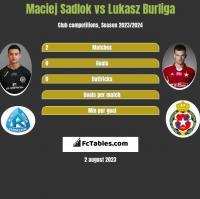 Maciej Sadlok vs Łukasz Burliga h2h player stats