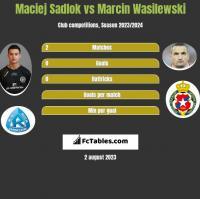 Maciej Sadlok vs Marcin Wasilewski h2h player stats