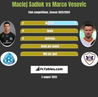Maciej Sadlok vs Marco Vesovic h2h player stats