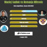 Maciej Sadlok vs Nemanja Mitrovic h2h player stats