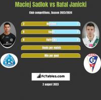 Maciej Sadlok vs Rafal Janicki h2h player stats