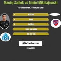 Maciej Sadlok vs Daniel Mikolajewski h2h player stats