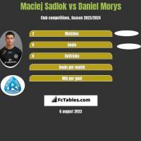 Maciej Sadlok vs Daniel Morys h2h player stats