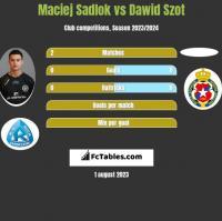 Maciej Sadlok vs Dawid Szot h2h player stats
